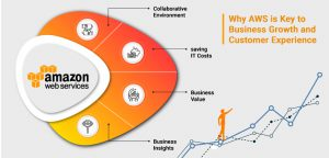 Why AWS is Key to Business Growth and Customer Experience